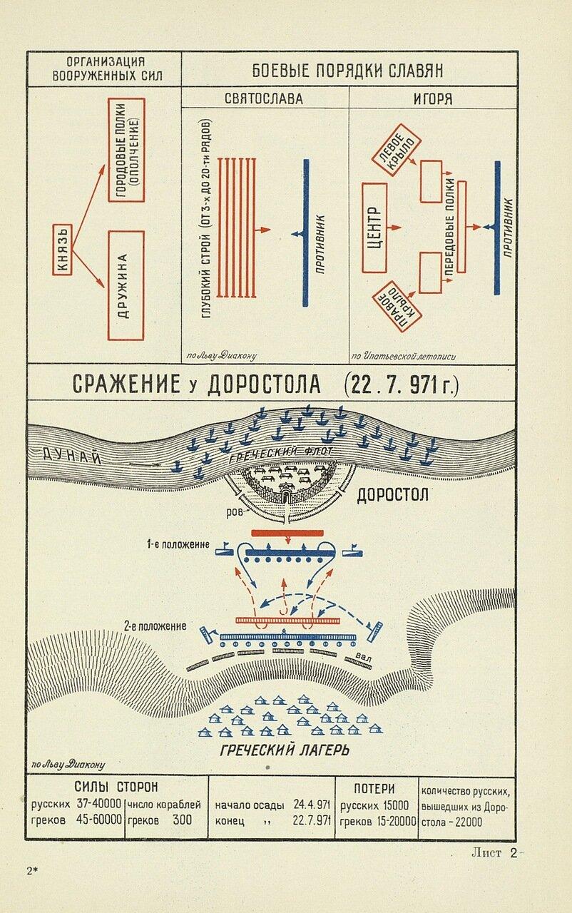 Сражение у Доростола 22 июля 972 года