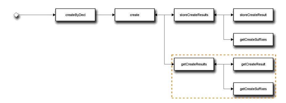Схема вызовов методов базовой технологии для команды bem create