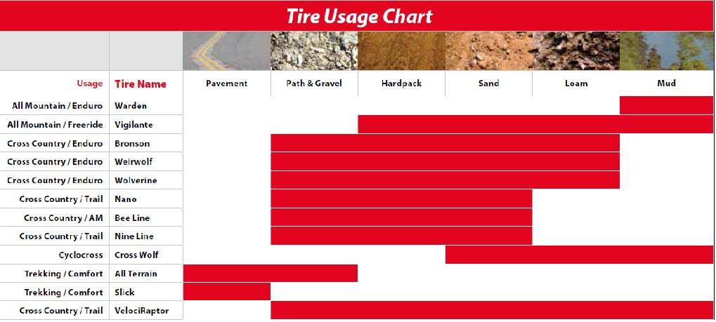Блог компании Триал-Спорт: WTB: Длительный тест покрышек Vigilante 2.30 650B TCS