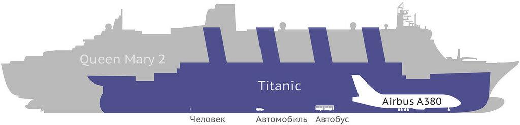 Queen-Mary-Titanic-Airbus-comparaison-RU.jpg