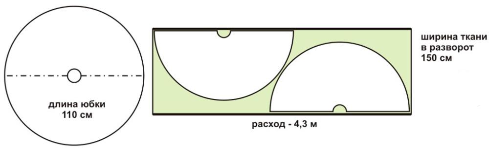 Формула для расчета ткани для юбки