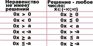 chastnye-sluchai-resheniya-linejnyh-neravenstv
