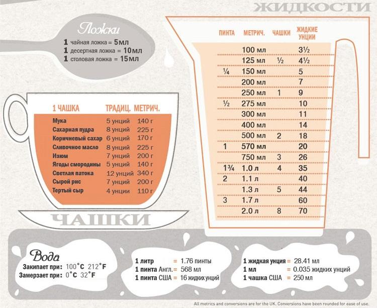 Шпаргалка для кухни / Удобный справочник для тех, кто любит готовить