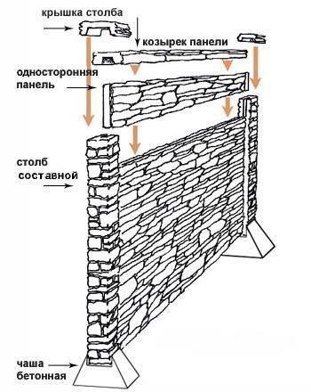 Бетонные заборы, формы для заборов, декоративный забор