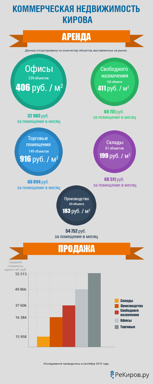 Анализ коммерческой недвижимости в Кирове за август 2015 года
