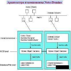 Книга Администрирование Domino 6