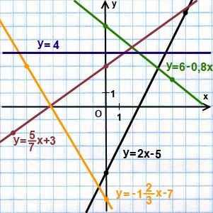 kak-postroit-grafik-linejnoj-funkcii