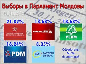 Парламентские выборы-2014 в Молдове, итоги на 1 декабря, 0.40