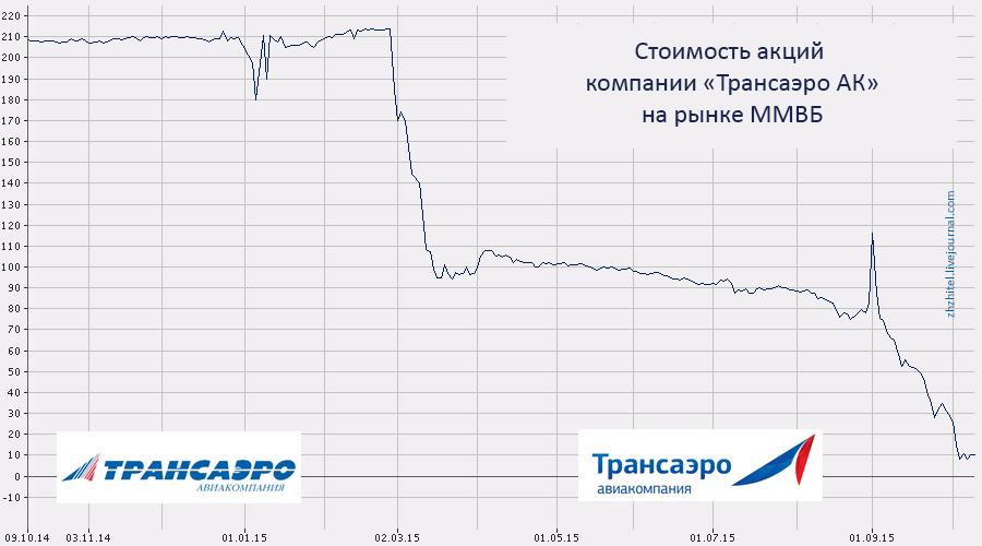 grafik-transaero.png