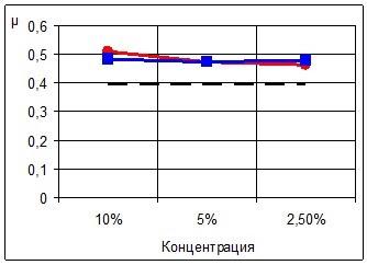 Зависимость фактического коэффициента трения от концентрации СОЖ для трущейся пары ВТ3 – Т15К6