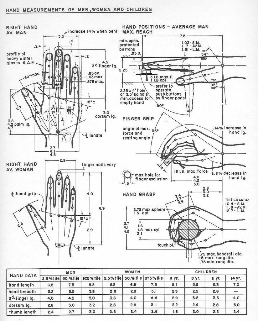 The Measure of Man, Henry Dreyfuss063.jpg
