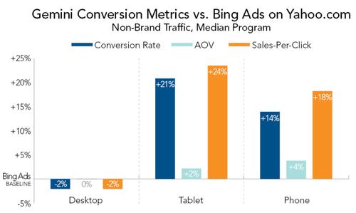 Gemini-Conversion-Metrics-vs-Bing-Ads-on-Yahoo-800x478.png