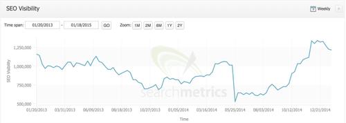 Сервис RetailMeNot оправился от воздействия алгоритма Google Panda