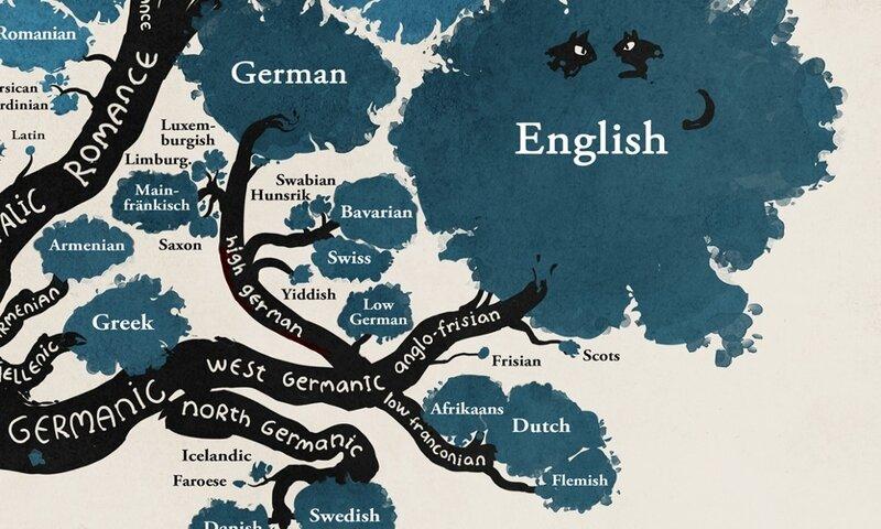 - Все языки мира на одном дереве в виде понятной картинки