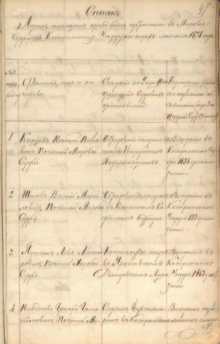 ГАКО, ф. – 133, оп. 16, д. 831, л. 48-49