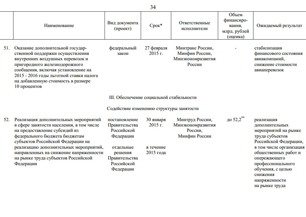 Антикризисный план правительства России с.34