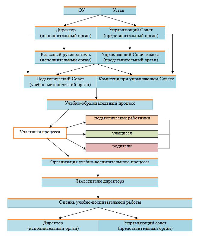 Государственно-общественный характер управления лицеем