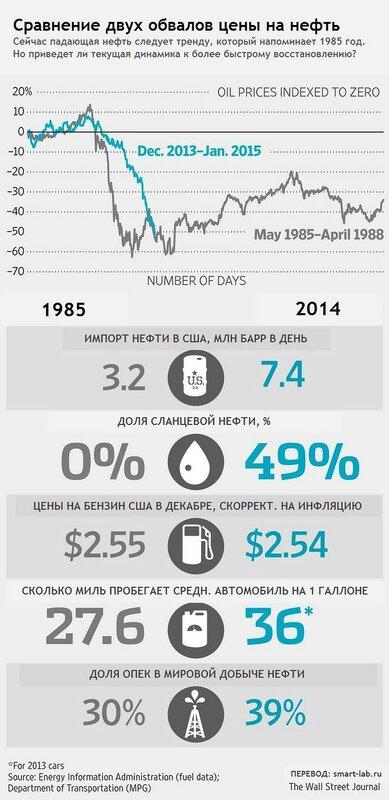 smart-lab.ru: Сравнение падения нефти 1985 года и 2014 года