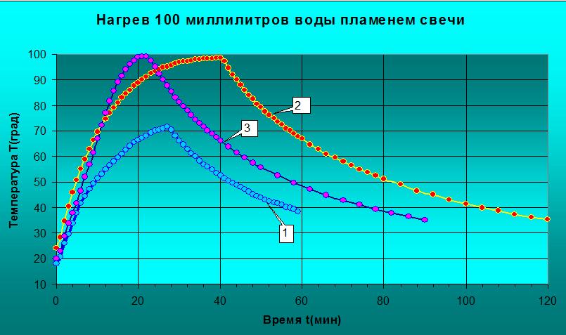 Кинетика нагревания и остывания.png