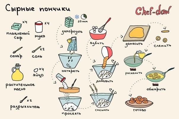 Рецепты печенья в домашних условиях с пошагово