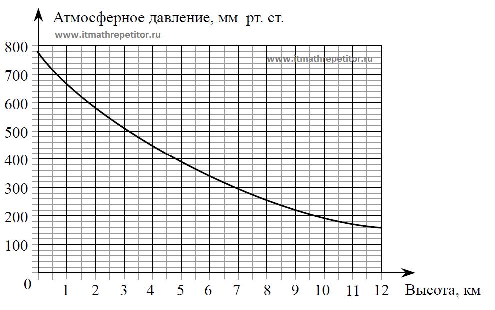 ГИА диаграмма