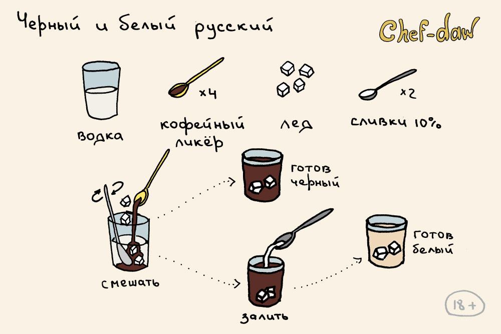Коктейли в инфографике. Рецепты в картинках от Chef-daw