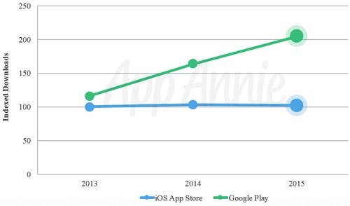 app_annie_downloads_2015.png