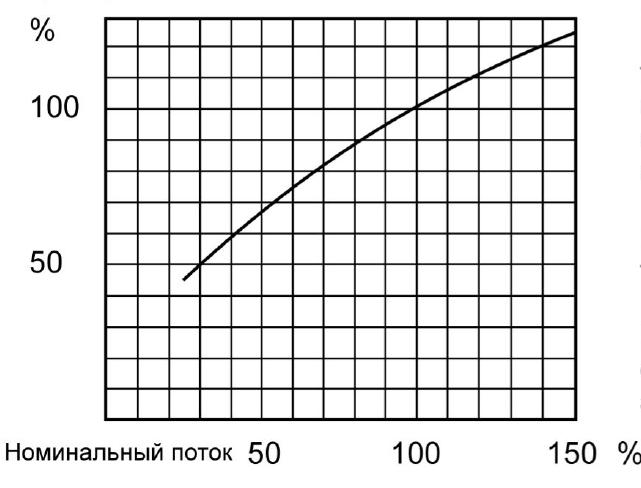 Зависимость производительности теплообменника от изменения величины потоков в первичном и вторичном контурах относительно номинальных.