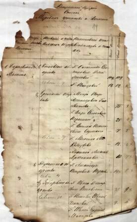 ГАКО, ф.-1468, оп.3, д. 9, лл.14-14 об