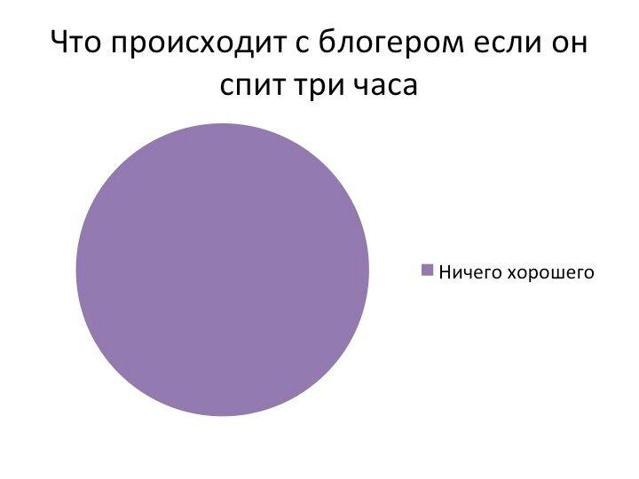 нефорум в диаграммах и графиках