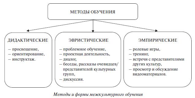 Шпаргалка. Методика Обучения. Принципы Трудового И Профессионального Обучения