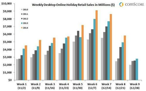 Weekly-Desktop-Online-Holiday-Retail-Sales-in-Millions-23DEC_reference.jpg