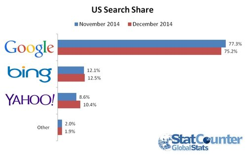 us-search-share-dec_1501074.jpg