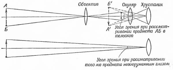что оптические приборы для