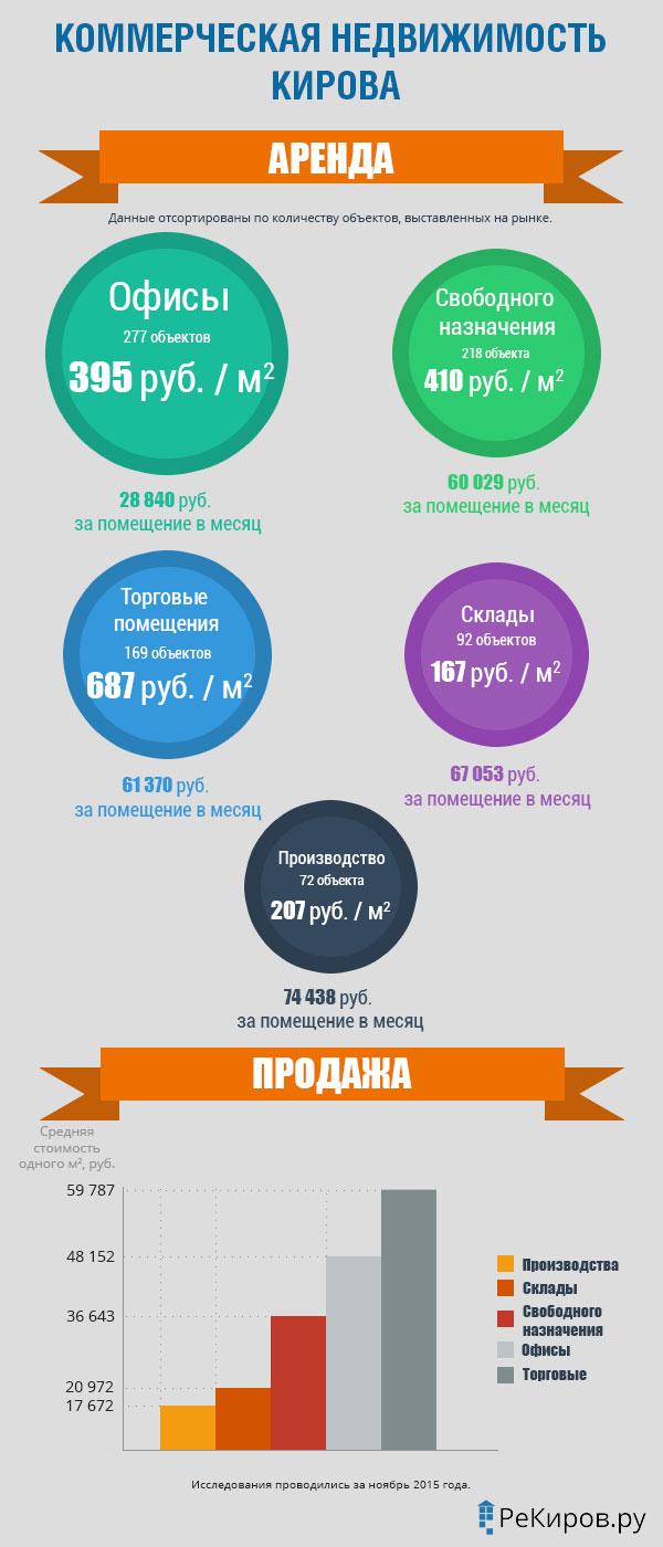 Анализ рынка коммерческой недвижимости в Кирове за ноябрь 2015 года