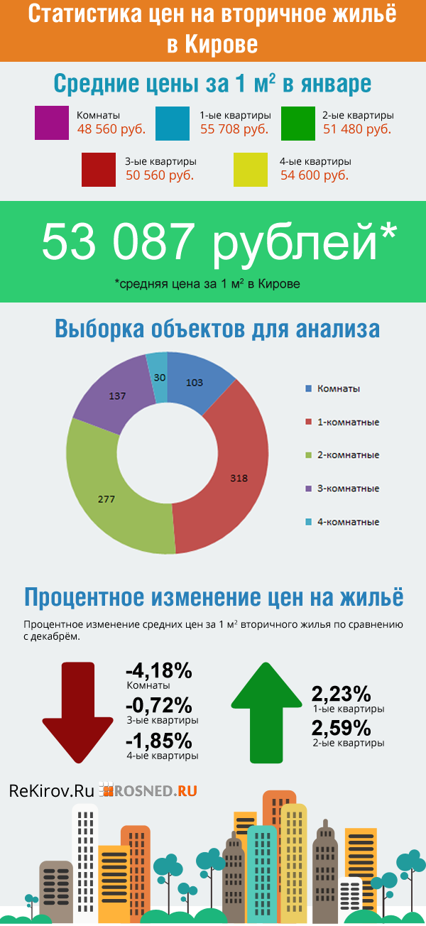 Цены недвижимости на вторичном рынке жилья в Кирове