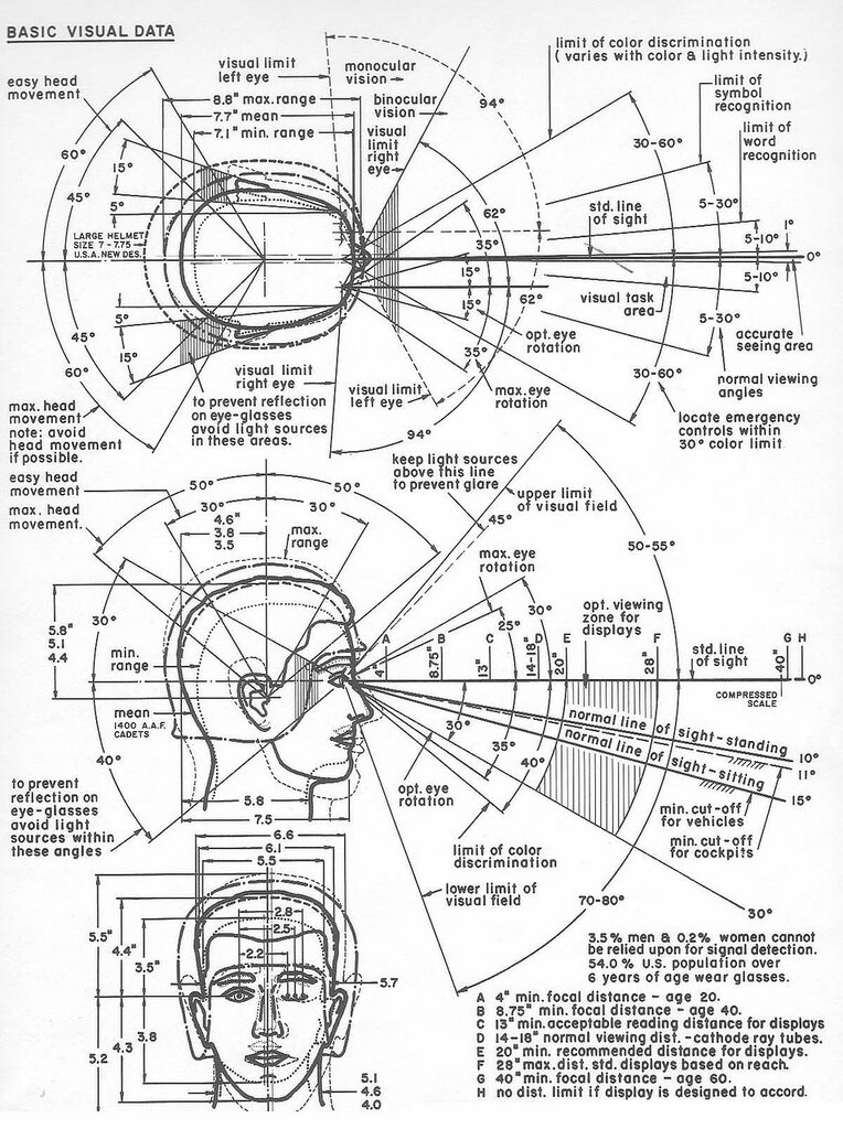The Measure of Man, Henry Dreyfuss55.jpg