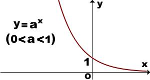 grafik-pokazatlnoj-funkcii