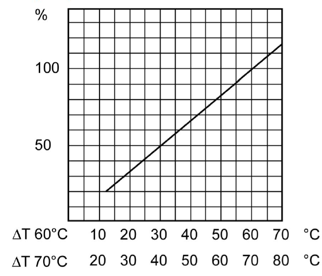 Зависимость производительности теплообменника от разницы температур в первичном и вторичном контурах