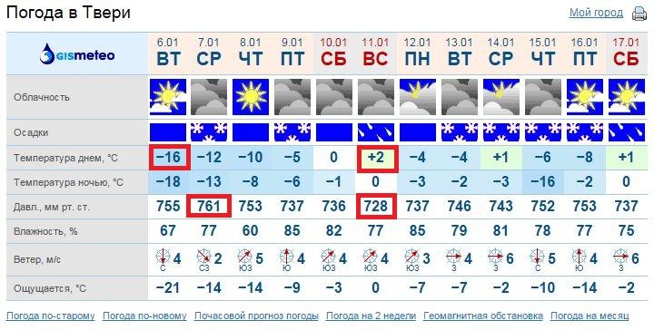 Погода тверь на 14 дней