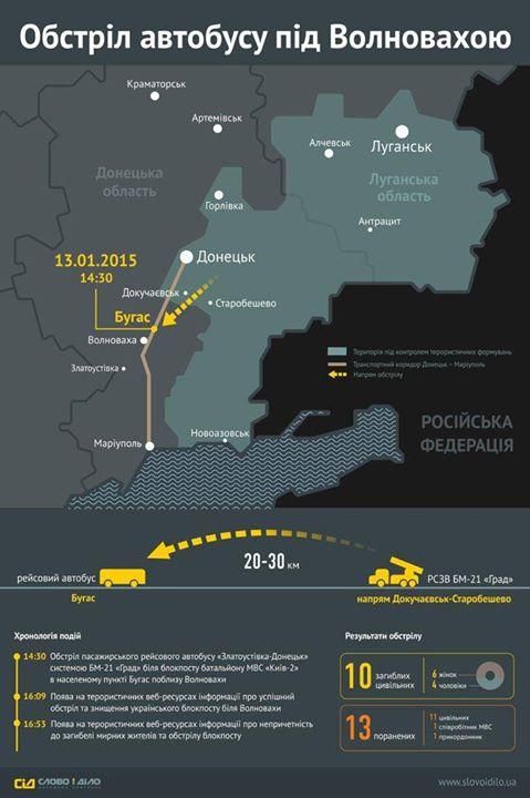 Amnesty International требует немедленного расследования трагедии под Волновахой - Цензор.НЕТ 4418