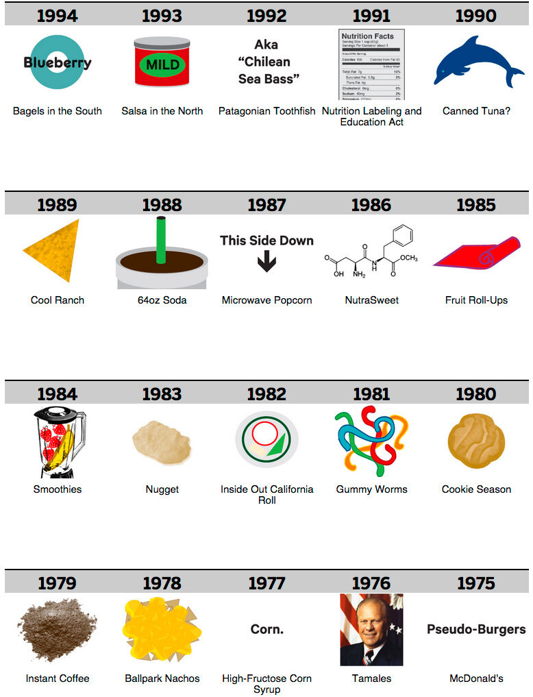 100 years of food0.jpg