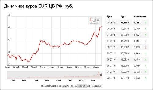 Курс евро за лето 2015 года только рос