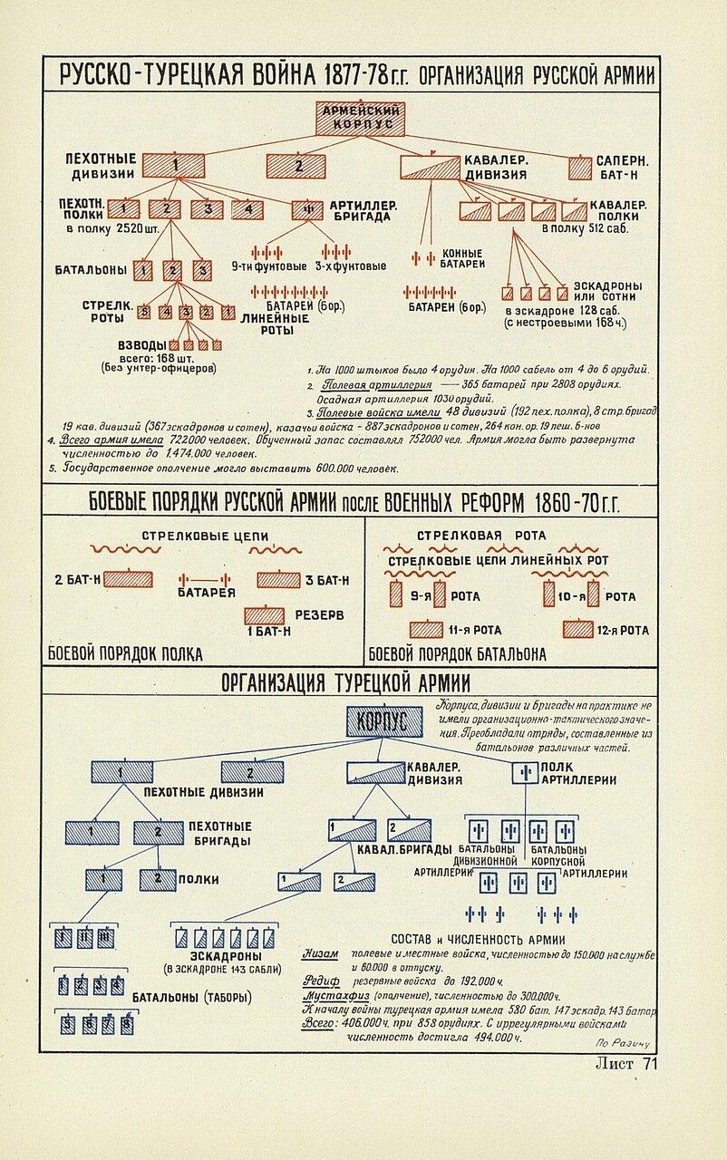 Организация русской армии в войне 1878-1878 годов