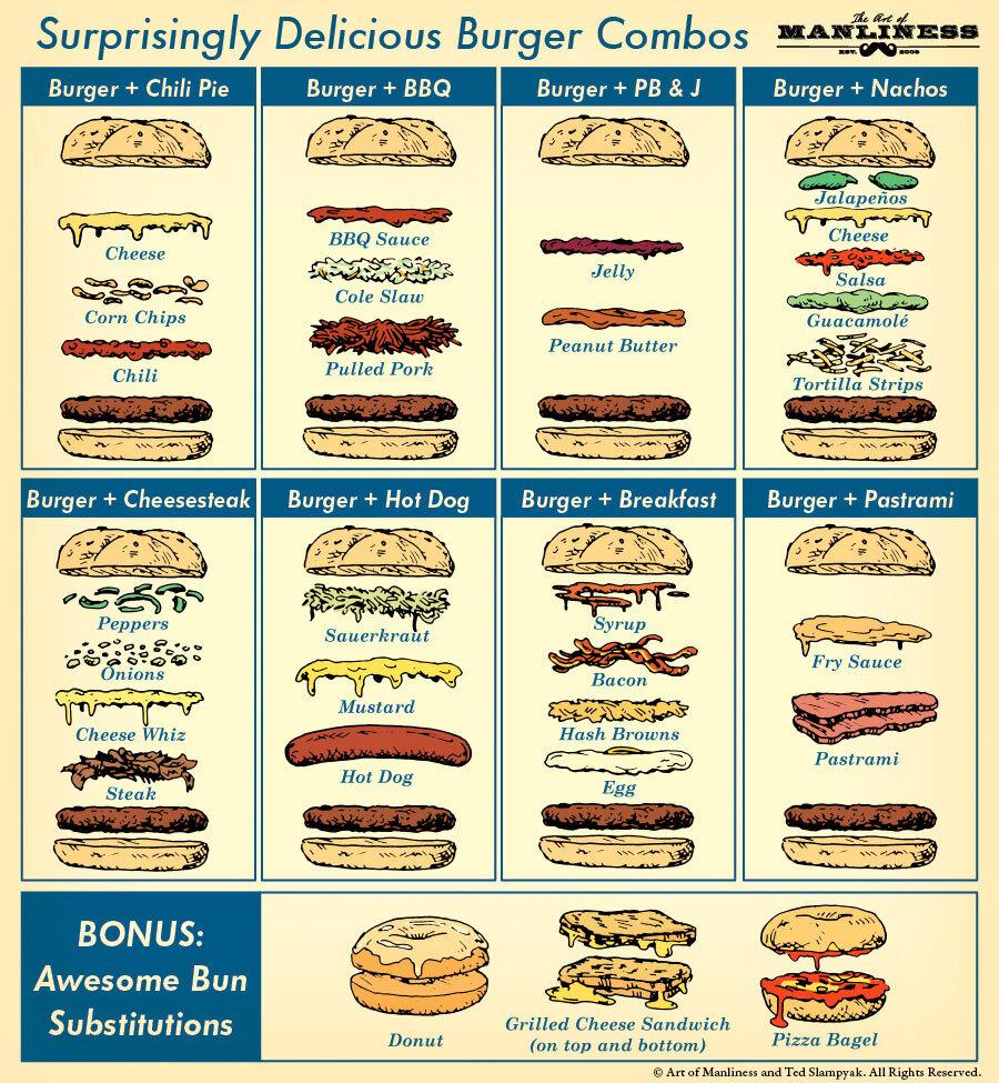 8 Surprisingly Delicious Burger Combos.jpg