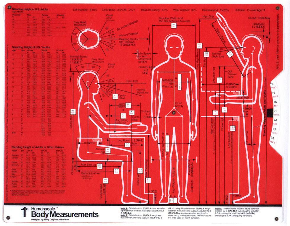 The Measure of Man, Henry Dreyfuss0.jpg