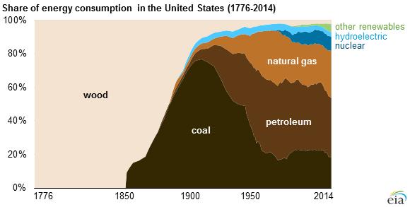 Структура энергопотребления в США и Европе с 1860 года