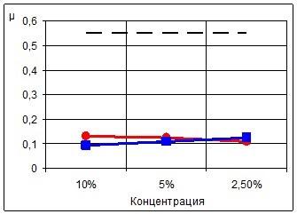 Зависимость фактического коэффициента трения от концентрации СОЖ для трущейся пары Д16 – Т15К6