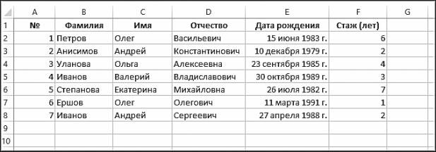 Рис. 5.22. Пример таблицы
