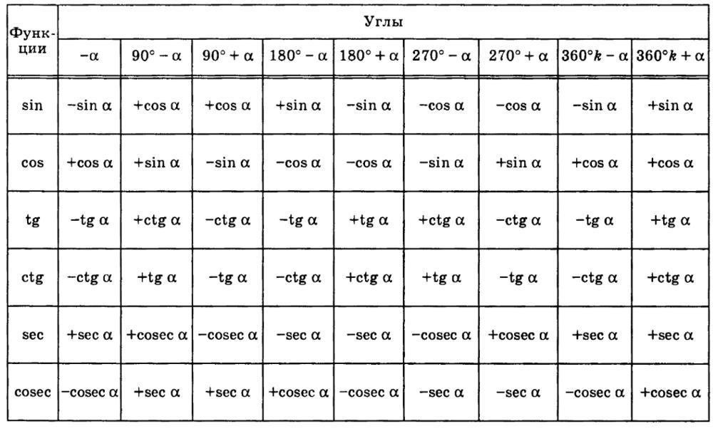 формулы приведения